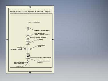 BIO GAS compression & delivery