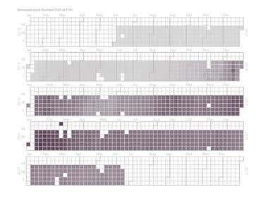Visualization of statistics for a Research Institute in Powe