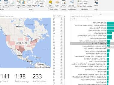 Power BI Dashbosard