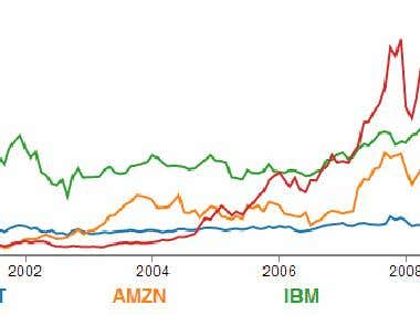D3.js Ani Graph