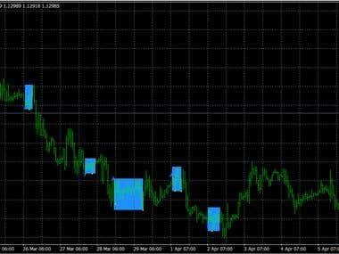 Indicator showing consolidation zonez