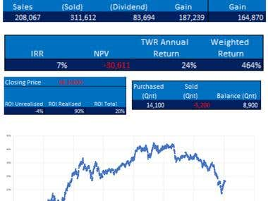 Valuation by IRR NPV TWR and ROI