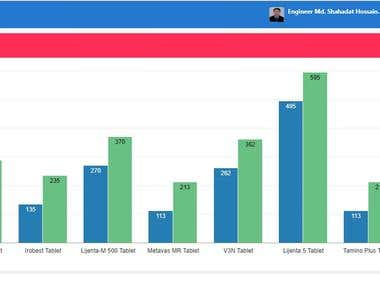 Oracle Apex Bar Chart
