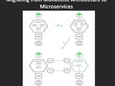 Micro-services Application