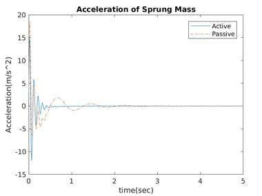 Modelling and Simulation of Active Suspension System