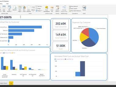 Power BI Data Visualization on Project Management Cost