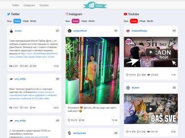 Twitter,Instagram,Youtube trending list Social API