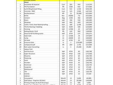 Budget Estimate