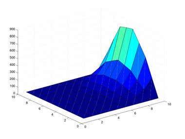 Resolution of wave equation using matlab