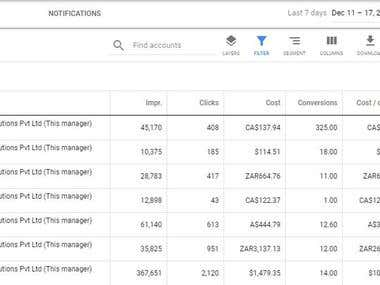 This snapshot tell the conversion rates we achieve in Google