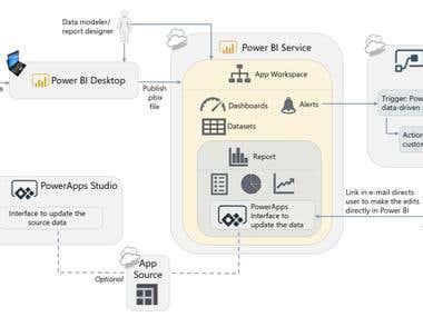Microsoft Power BI Architect