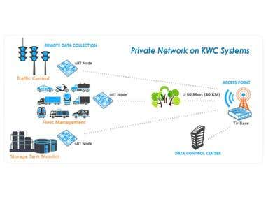 Networking for IDAco.com Vehicle tracking system