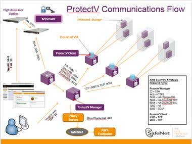 ProtectV - Data Protection for the Cloud