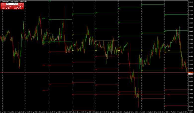 Trading Indicators and Strategies | Freelancer