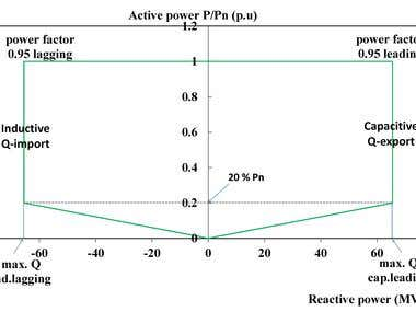 active and reactive power curve
