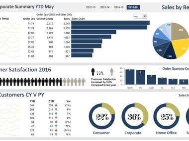 Data visualization & Dashboard creation using Excel