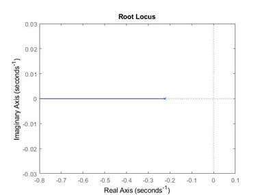 Analysis of Motor Function