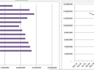 Financial Analysis with Excel Graphs