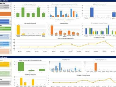 Dashboard - training service to different client companie