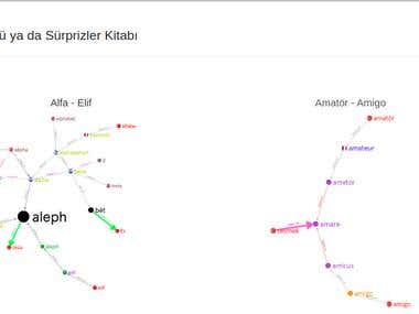 Elifin Okuzu -Etymological dictionary software-