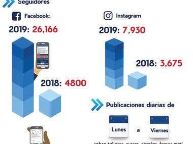 A small infographic/ Pequeña Infografía