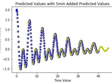 2nd Order Linear Predictor in Python