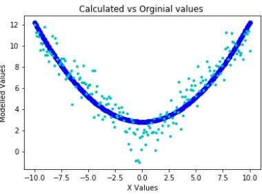 Quadratic Curve Fitting on Data using Python