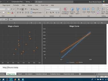 Compensation Plan: The Wage Curve (Plotted on Excel)
