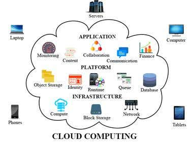 Hosting and Server Side Management Service