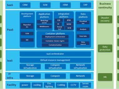 Cloud Platform Architecture