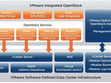 IaaS using VMware Products