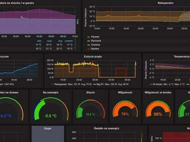 Dashboards Grafana with Zabbix monitoring