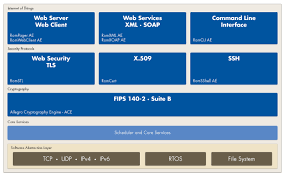 Web management system about embedded system