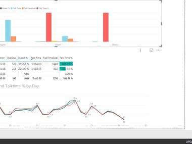 KPIs Chart