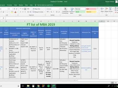 FT list of MBA 2019
