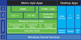 Windows Desktop Programing