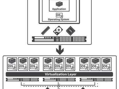 Virtualization Specialist
