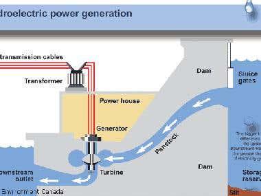 Hydro-power plant design