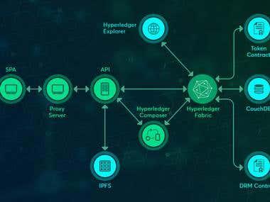 Blockchain For Digital Media Transactions