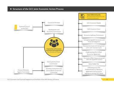 The GCC Joint Economic Process