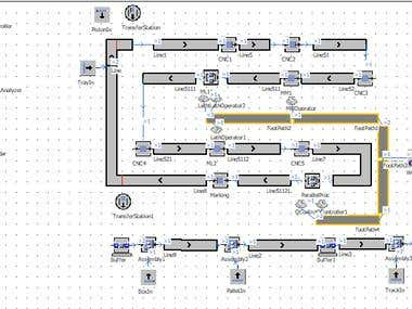 Production process Simulation