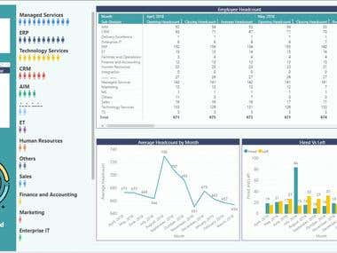 Human Resource Dashboard - For Medium Scale IT Client