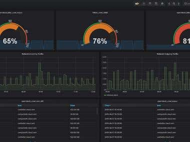 Cloud Monitoring System Based on Grafana & Prometheus