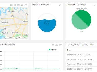 Temperature and humidity monitoring system on Raspberry