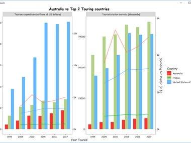 WTO Data Visualization