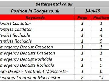 100 % Keywords on Google.co.uk | Medical Keywords SEO | UK