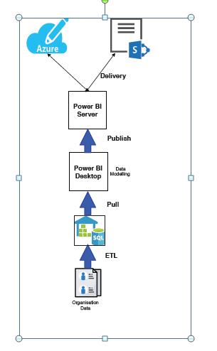 Sales Dashboard using Power BI
