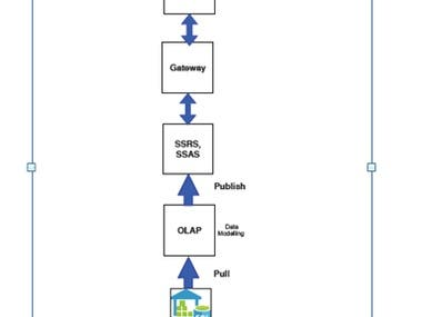 Marketing Dashboard using Power BI