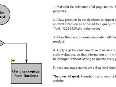 Conversion of static website to database driven website.