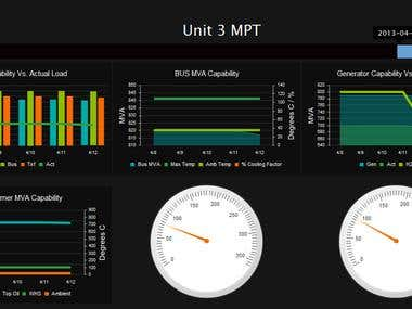 Enterprise level Dashboard